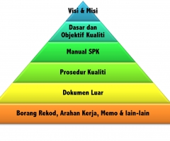 Document Structure SPK Islamic Center